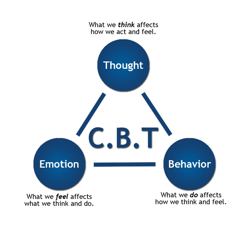 the effects of cognitive behavioral therapy Cognitive-behavioral therapy (cbt) is a form of psychotherapy that treats problems and boosts happiness by modifying dysfunctional emotions, behaviors, and thoughts.